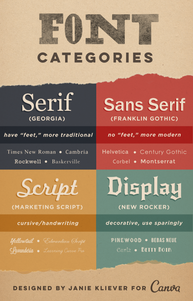 canva_font-types-infographic-768x1199
